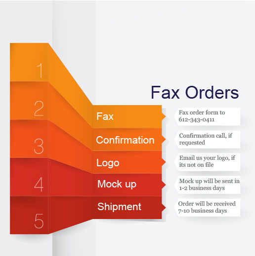 Fax order 5 step process